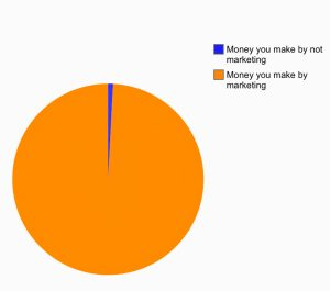 Way back in 2020. Humorous orange and blue piechart on marketing.